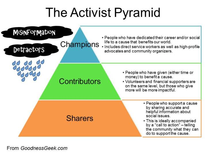 Social Impact Pyramid wRain